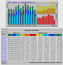 Stats: Sept 2012 - Aug 26 2013