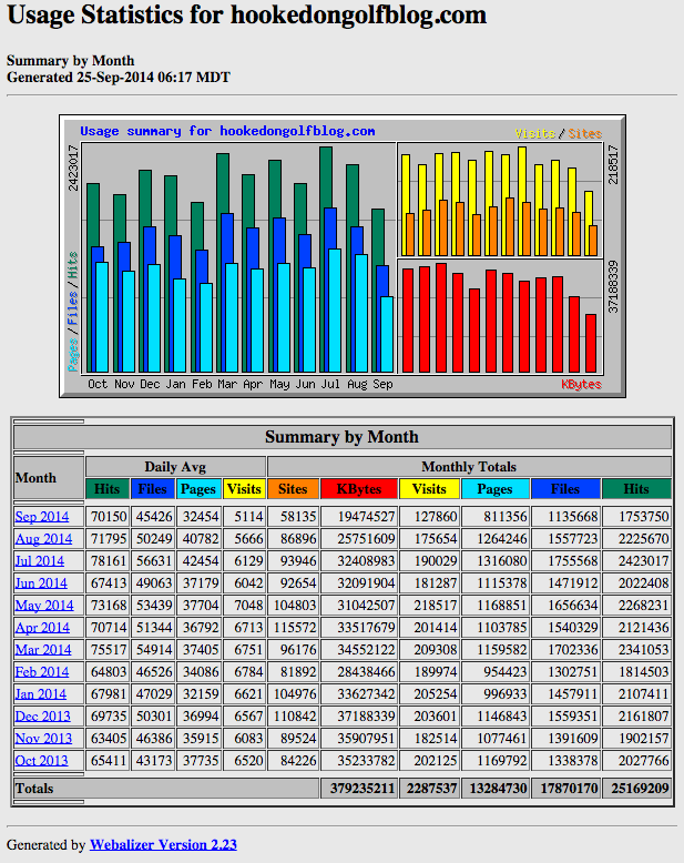 Site stats October 2013 through September 24 2014