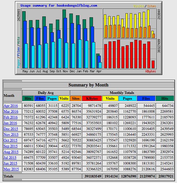 HOG_stats_0515-0416