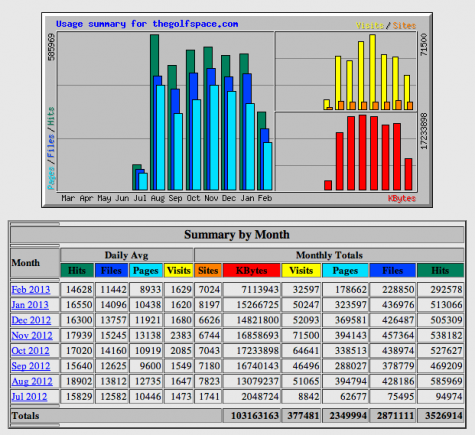 TheGolfSpace-stats-july2012-feb20-2013