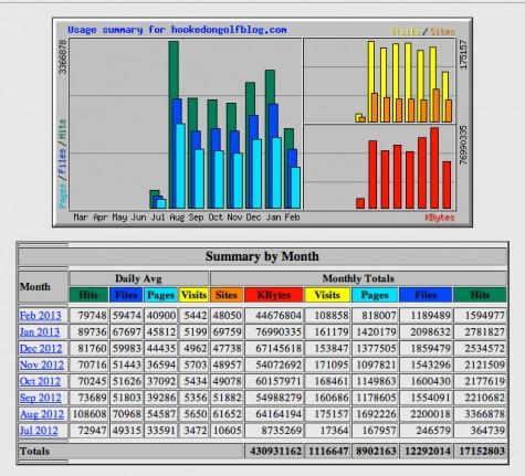 HOG Stats - July 2012 to February 19, 2013