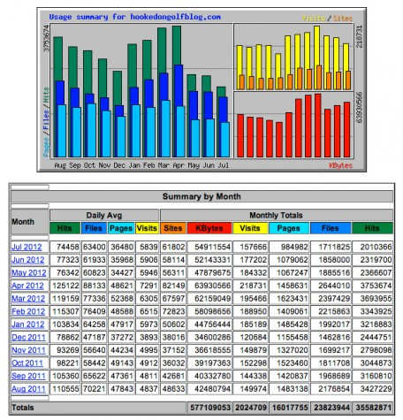 hogstats-Aug2011-Jul2012