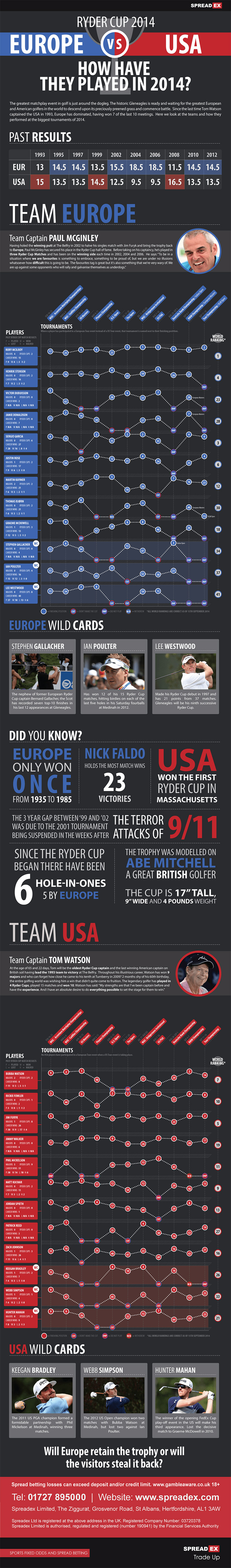 SpreadEx_Ryder-Cup_Infographic_Final_Comp_V2