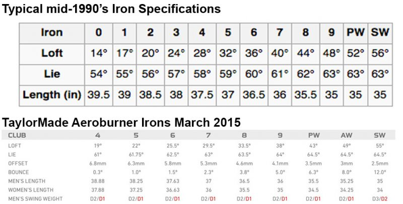 Comparing mid 1990's iron specs to the new TaylorMade Aeroburner 2015 irons.